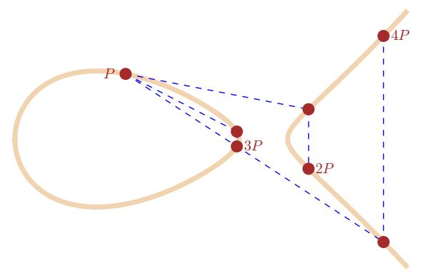 Point Multiplication